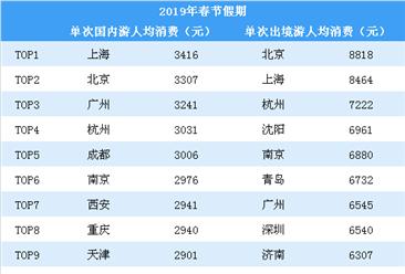 2019春节旅游账单出炉:哪些城市旅游花钱最舍得?(图)