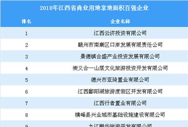 商业地产情报:2018年江西省商业用地拿地百强企业排行榜