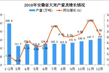 2018年安徽省大米产量为1546.3万吨 同比增长6.1%