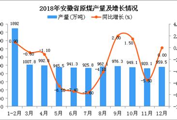 2018年安徽省原煤產量同比下降2.3%