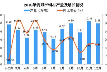 2018年贵阳市钢材产量为92.81万吨 同比增长4.15%
