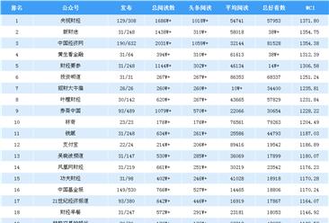 2019年1月金融微信公众号排行榜:央视财经第一(附排名TOP25)