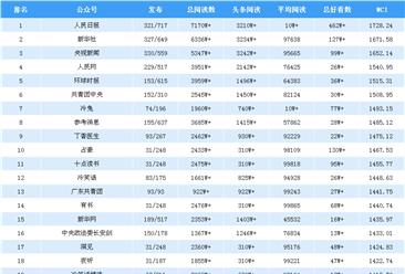 2019年1月全国微信公众号100强排行榜出炉(附完整榜单)