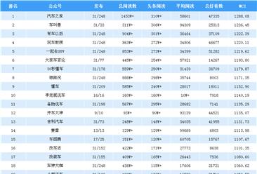2019年1月汽车行业微信公众号排行榜:汽车之家蝉联第一(附排名)