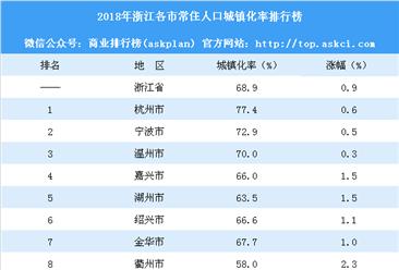2018年浙江各市常住人口城鎮化率排行榜:杭州城鎮化率最高(附榜單)