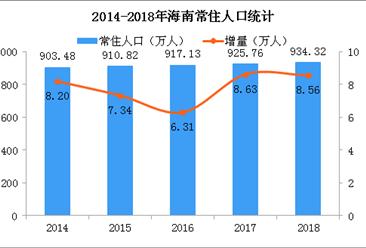 2018年海南人口數據統計:常住人口增加8.56萬 城鎮化率提高(附圖表)