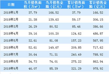 2019年1月中国金茂销售简报:签约销售金额同比减少38%(附图表)