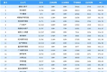 2019年1月房地产微信公众号排行榜:谁家第一?(附排名榜单)