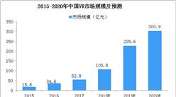 2019年中国VR行业市场规模预测及十大发展趋势分析(图)