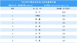 2018年中国各省市风力发电量排行榜