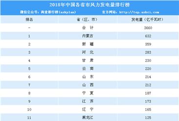 2018年全国各省市风力发电量排名:内蒙古/新疆/河北前三(附榜单)