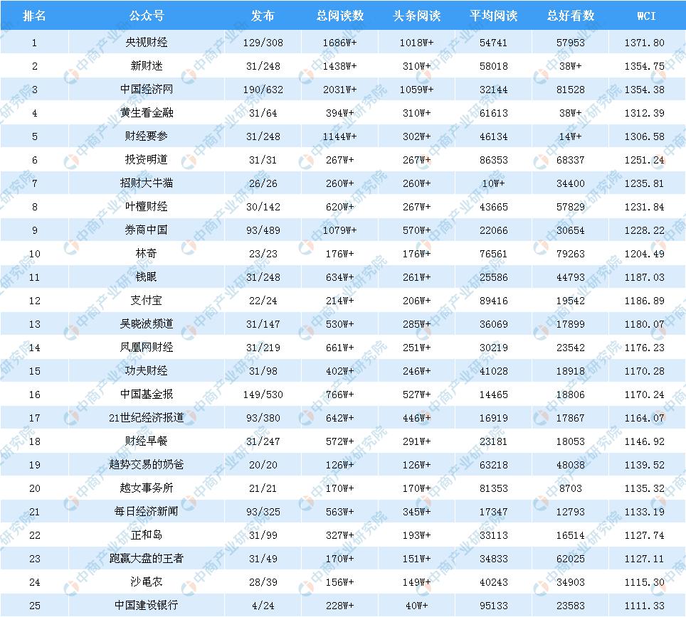 全国2a排名_以下为2019年1月全国金融微信公众号wci排名及数据