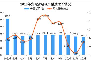 2018年安徽省钢材产量为3227.2万吨 同比增长7.2%