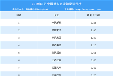 2019年1月中国重卡企业销量排行榜(TOP10)