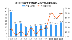 2018年安徽省十种有色金属产量为223.5万吨 同比增长18%