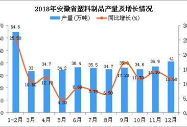2018年安徽省塑料制品产量为421.4万吨 同比增长12.8%