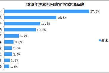 2018年洗衣机网络零售TOP10品牌排行榜