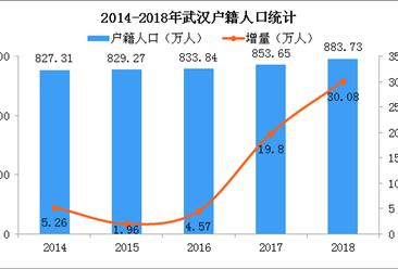 2018年武漢搶人大戰戰績:戶籍人口增量30萬(附圖表)