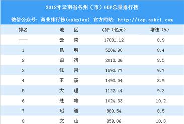 2018年云南省各州(市)GDP排行榜:昆明突破5000亿排名第一(附榜单)