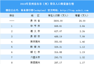 2018年貴州省各市(州)常住人口排行榜:貴陽增量下滑(附榜單)