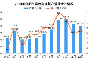 2018年合肥市彩色电视机产量为1808.36万台 同比增长68.6%
