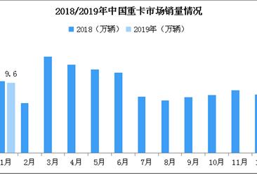 2019年1月中国重卡市场分析:迎来开门红 销量9.6万辆创1月史上第二高(附图表)