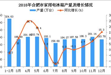 2018年合肥市家用电冰箱产量同比增长6.4%(图)