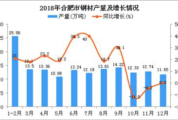 2018年合肥市钢材产量为153.28万吨 同比增长15.5%