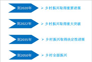 云南实施乡村振兴战略五年规划  云南乡村振兴战略规划目标是如何设置的?