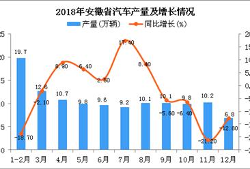 2018年安徽省汽车产量及增长情况分析:同比下降14.4%