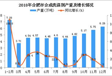 2018年合肥市合成洗涤剂产量为55.6万吨 同比增长17.3%