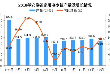 2018年安徽省家用电冰箱产量及增长情况分析