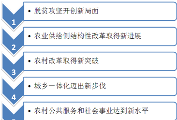 云南出台乡村振兴战略五年规划 近五年来云南乡村发展取得哪些主要成就?