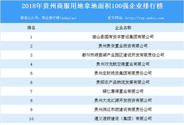 商业地产招商情报:2018年贵州省商服用地拿地面积百强企业排行榜