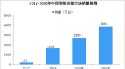 百箱大战打响  2019年中国智能音箱市场销量将达2650万台