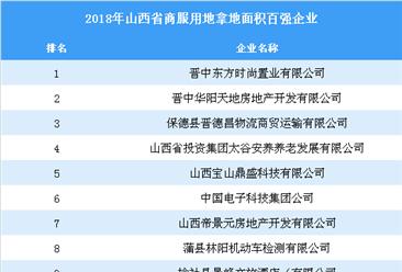 商业地产招商情报:2018年山西省商服用地拿地面积百强企业排行榜