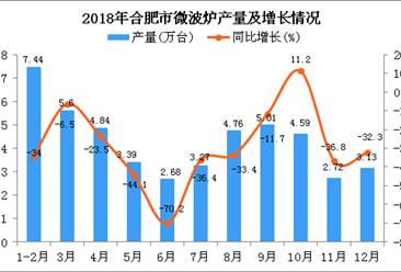 2018年合肥市微波炉产量为47.43万台 同比下降31.9%