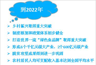 《云南省乡村振兴战略规划(2018—2022年)》发布 将重点推进6个千亿元级大产业(附政策全文)
