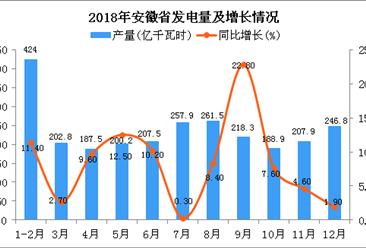2018年安徽省发电量为2603.3亿千瓦时 同比增长9.2%