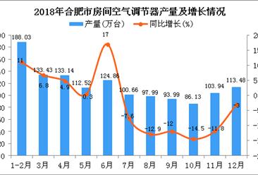 2018年合肥市空调产量为1288.17万台 同比下降1.7%