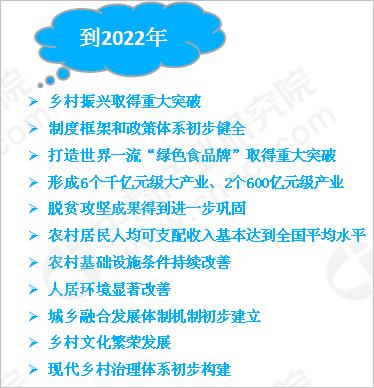 《云南省村升复废计谋计划(2018—2022年)》私布 将重点促入6个千亿元级年
