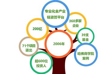 投资情报:东方富海127个投资案例分析  涉及领域超20个