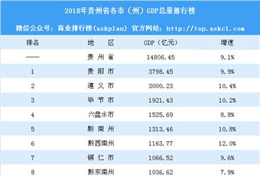 2018年贵州省各市(州)GDP总量排行榜:铜仁市反超黔东南州(附榜单)