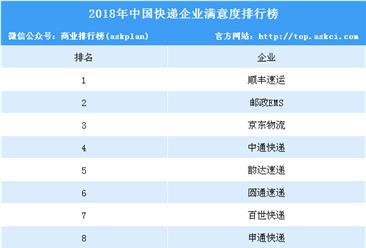 2018年中国快递企业满意度排行榜(TOP10)