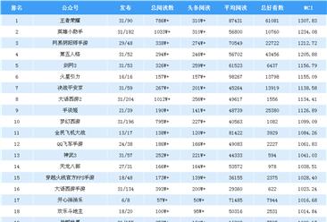2019年1月游戏微信公众号排行榜:火星引力热度高(附排名)