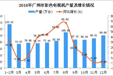 2018年广州市彩色电视机产量为993.5万台 同比增长16.2%