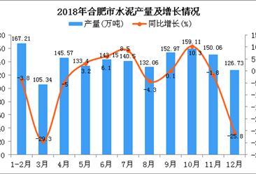 2018年合肥市水泥产量为1556.1万吨 同比下降0.3%
