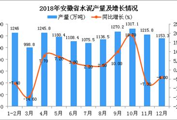 2018年安徽省水泥产量为12947.8万吨 同比增长1.8%