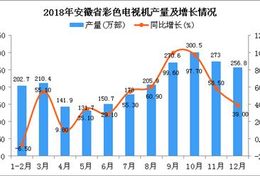 2018年安徽省彩色电视机产量为2322.2万部 同比增长47.7%