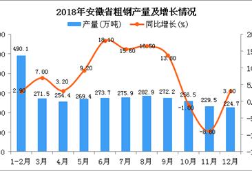 2018年安徽省粗钢产量及增长情况分析